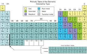 Metalloid Periodic Table Periodic Table U2014 Why Karata Dasmahapatra