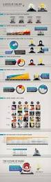 48 best infographics music scene images on pinterest music this infographic shows the present and future state of music we find that music streaming is on the rise radio is still popular katy perry is the act in