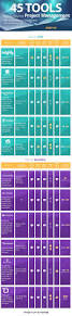 310 best project management images on pinterest project