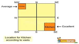 vaastu tips for doors and windows interior designing ideas tips