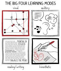 doodle it means how to turn your mindless doodles into productivity enhancers