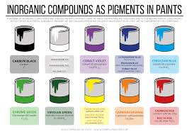 best 25 inorganic compound ideas on pinterest photosynthesis