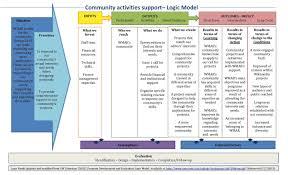 grants apg proposals 2015 2016 round1 wikimedia argentina proposal