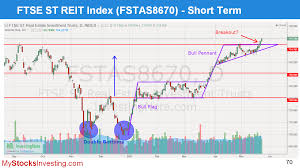 Bull Flag Singapore Reits Index Chart Technical Analysis My Stocks