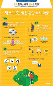 12 best 사회복지 images on pinterest html infographics and korean