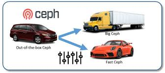 How To Go Blind Are You Flying Blind With Ceph Mellanox Technologies Blog