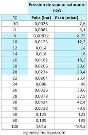 chambre froide pdf comment calculer le bilan thermique dune chambre froide pdf base