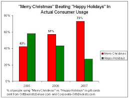 merry beats happy holidays in actual consumer usage