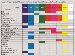 use of color coded patient wristbands creates unnecessary risk
