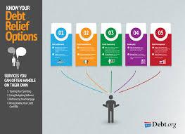 debt relief options explore your options u0026 find your debt