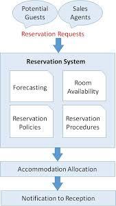 Reservation Desk Com Front Office Management Reservation