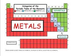 Periodic Table With Key Periodic Table Of Elements Color Key Periodic Tables
