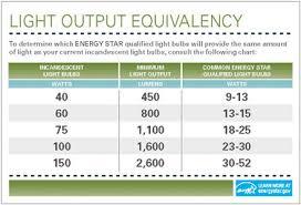 led light bulb wattage chart light bulb automotive of light bulb wattage chart light bulb types