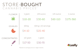 Cheapest Cost Of Living In Us by Costs Of Growing Cannabis At Home Vs Buying Bud At A Dispensary