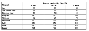 Specific Heat Table Which Metal Heats Up Fastest Aluminum Copper Or Silver Chemdemos