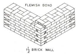 civilbase brick bonds
