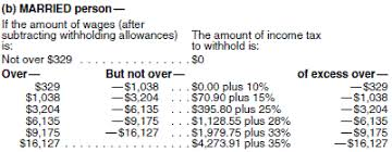 Estimate Income Tax 2015 by How To Calculate Your Federal Income Tax Withholding