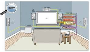 home theater wiring diagram software home wiring and electrical