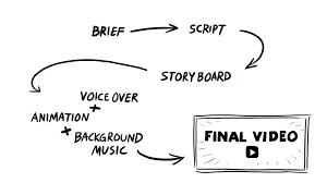 how we create explainer videos video guru