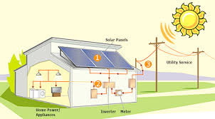 use solar the best ways to benefit from solar power