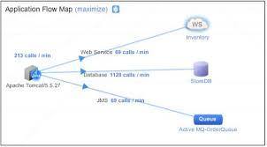 free java application monitoring tool solutions appdynamics