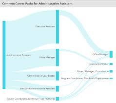 job spotlight administrative assistant