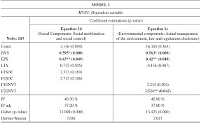 total adresse si e social the effect of social and environmental disclosure management