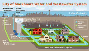 design criteria for hot water supply system city of markham markham s drinking water supply system