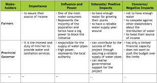 stakeholder interests sswm