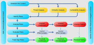 Multi User Spreadsheet Risk Manager Resilienceware