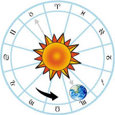meaning of sun signs