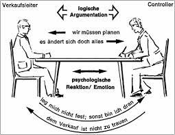 gespräche führen psycho logik im controlling controllingwiki