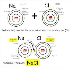 atoms and molecules montessori muddle