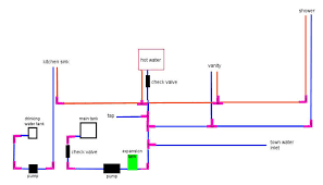 Home Plumbing System Mobile Home Plumbing Systems Water Pump Placement Mobile Home