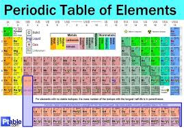 Isotope Periodic Table Periodic Table Of Elements With Atomic Mass And Valency