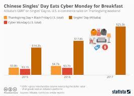 chart cyber monday sets new u s shopping record statista
