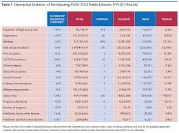 the 2013 public library data service statistical report