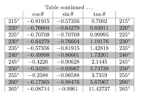 si e de table 360 programming how to generate a table of trigonometric functions