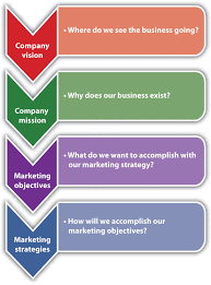 marketing objective statement the marketing strategy process vision and mission