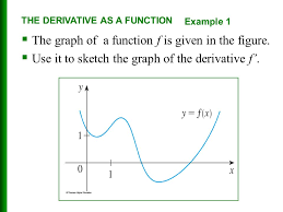 limits and derivatives ppt download
