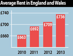 Average Rent Cost by Crippling Cost Of Rent Revealed Costs Rising Nearly Five Times