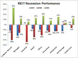 a guide to investing in real estate investment trusts reits