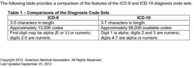 Icd 9 Blind Content Sauce