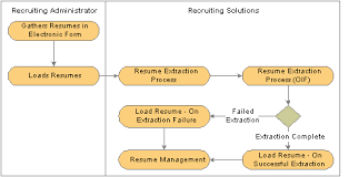 How To Parse Resume Peoplesoft Enterprise Talent Acquisition Manager 9 0 Peoplebook