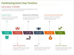 chronology of events template cerescoffee co