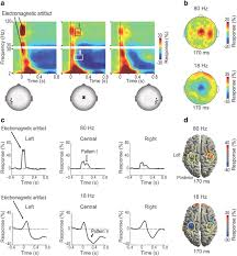 emotional expressions modulate pain induced beta and gamma