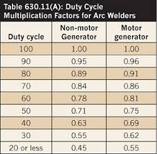Nec Ampacity Table by Sizing Conductors For An Arc Welder Electrical Construction