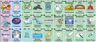 P Table Com This Illustrated Periodic Table Shows How We Regularly Interact