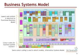 unpacking togaf u0027s u0027phase b u0027 business transformation business archit u2026
