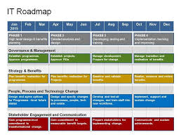 business roadmap template what is a project roadmap a 101 for